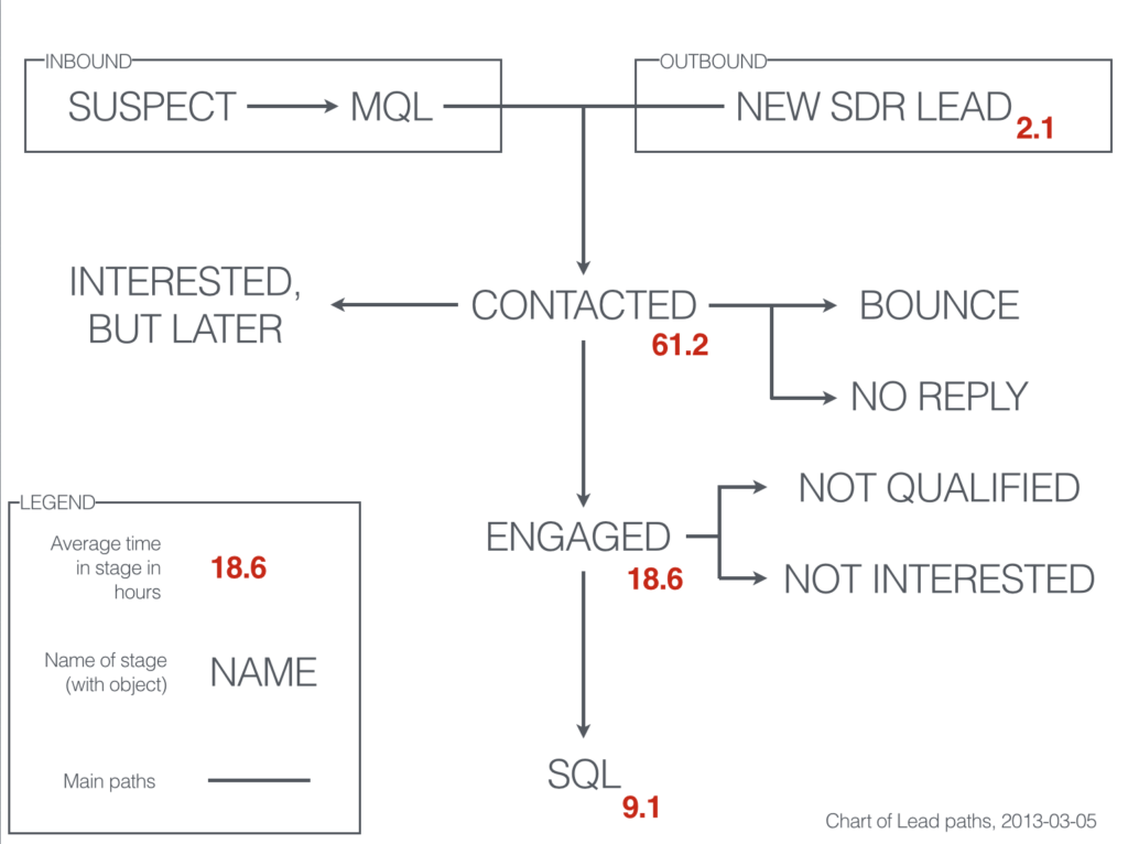 Example lead paths from marketing to sales.