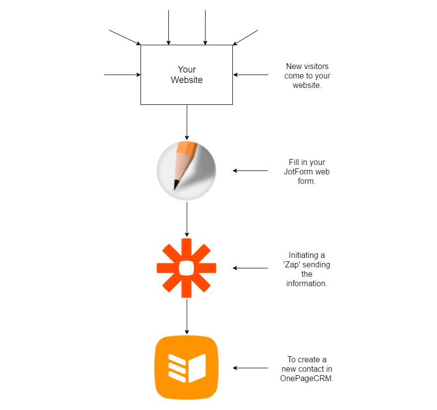 Zapier Lead Gen Workflow