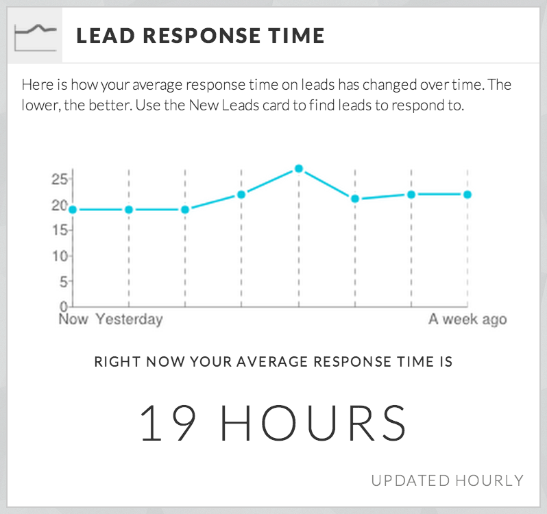 Visualising Lead Response Time to improve Lead management