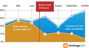 +CLICK TO ENLARGE+  50% decline in sales to the UK after Brexit vote.