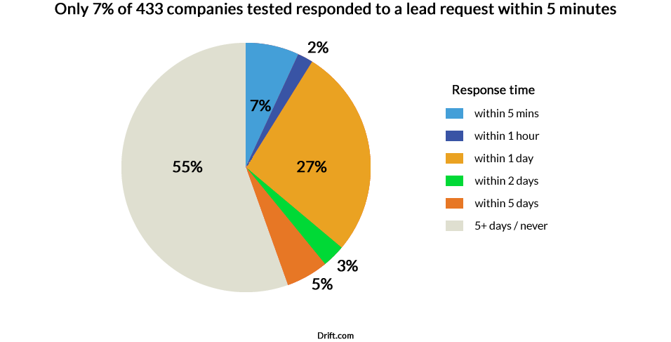 Sales lead request response rate