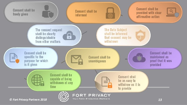 Ten Commandments of Consent _Fort Privacy